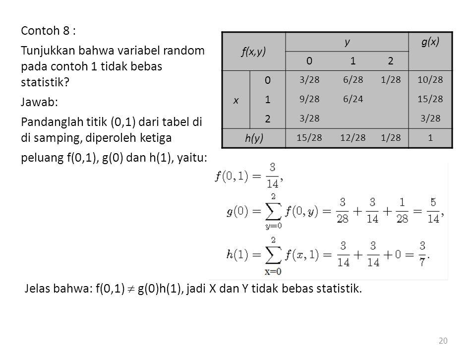 Contoh 8 : Tunjukkan bahwa variabel random pada contoh 1 tidak bebas statistik? Jawab: Pandanglah titik (0,1) dari tabel di di samping, diperoleh keti