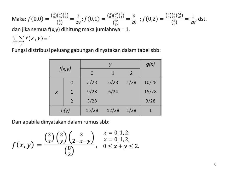 6 f(x,y) yg(x) 012 x 0 3/286/281/2810/28 1 9/286/2415/28 2 3/28 h(y) 15/2812/281/281