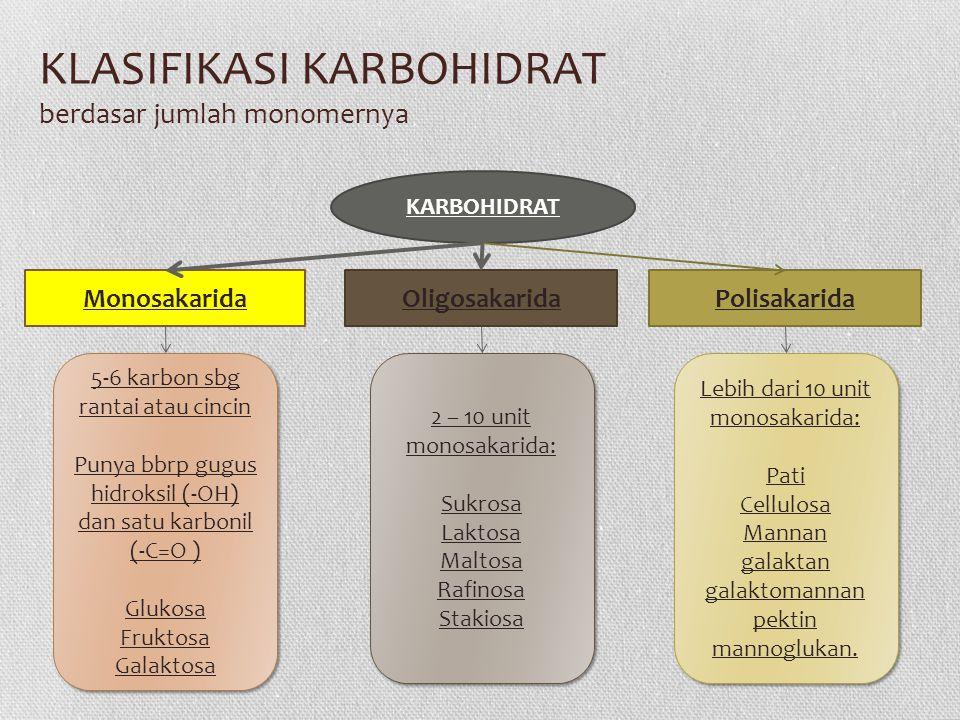 KLASIFIKASI KARBOHIDRAT berdasar jumlah monomernya Monosakarida KARBOHIDRAT OligosakaridaPolisakarida 5-6 karbon sbg rantai atau cincin Punya bbrp gugus hidroksil (-OH) dan satu karbonil (-C=O ) Glukosa Fruktosa Galaktosa 5-6 karbon sbg rantai atau cincin Punya bbrp gugus hidroksil (-OH) dan satu karbonil (-C=O ) Glukosa Fruktosa Galaktosa 2 – 10 unit monosakarida: Sukrosa Laktosa Maltosa Rafinosa Stakiosa 2 – 10 unit monosakarida: Sukrosa Laktosa Maltosa Rafinosa Stakiosa Lebih dari 10 unit monosakarida: Pati Cellulosa Mannan galaktan galaktomannan pektin mannoglukan.