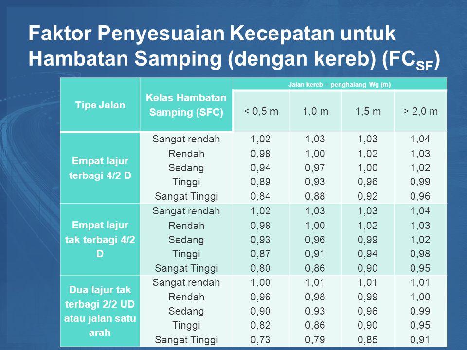 Faktor Penyesuaian Kecepatan untuk Hambatan Samping (dengan kereb) (FC SF ) Tipe Jalan Kelas Hambatan Samping (SFC) Jalan kereb – penghalang Wg (m) < 0,5 m1,0 m1,5 m> 2,0 m Empat lajur terbagi 4/2 D Sangat rendah Rendah Sedang Tinggi Sangat Tinggi 1,02 0,98 0,94 0,89 0,84 1,03 1,00 0,97 0,93 0,88 1,03 1,02 1,00 0,96 0,92 1,04 1,03 1,02 0,99 0,96 Empat lajur tak terbagi 4/2 D Sangat rendah Rendah Sedang Tinggi Sangat Tinggi 1,02 0,98 0,93 0,87 0,80 1,03 1,00 0,96 0,91 0,86 1,03 1,02 0,99 0,94 0,90 1,04 1,03 1,02 0,98 0,95 Dua lajur tak terbagi 2/2 UD atau jalan satu arah Sangat rendah Rendah Sedang Tinggi Sangat Tinggi 1,00 0,96 0,90 0,82 0,73 1,01 0,98 0,93 0,86 0,79 1,01 0,99 0,96 0,90 0,85 1,01 1,00 0,99 0,95 0,91