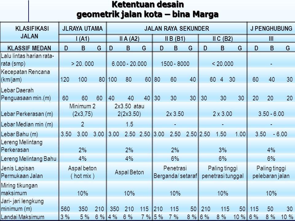 KLASIFIKASI JALAN JLRAYA UTAMAJALAN RAYA SEKUNDERJ PENGHUBUNG I (A1)II A (A2)II B (B1)II C (B2)III KLASSIF MEDAND B G Lalu lintas harian rata- rata (smp)> 20.