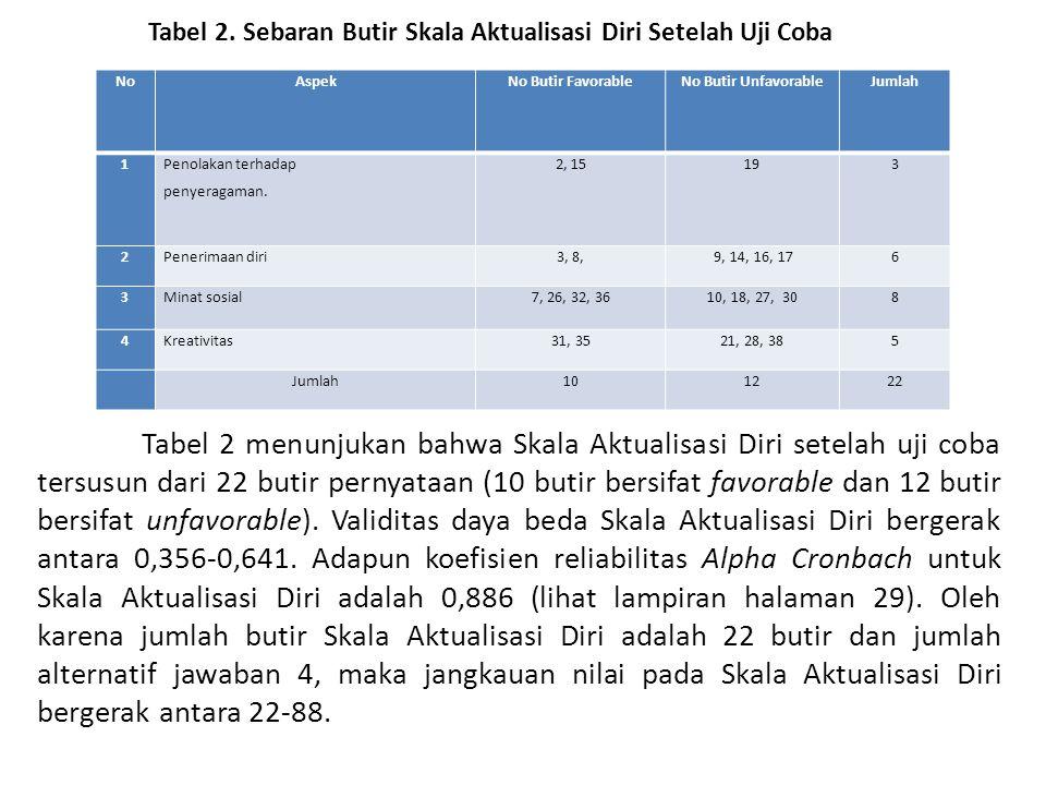 Tabel 2. Sebaran Butir Skala Aktualisasi Diri Setelah Uji Coba Tabel 2 menunjukan bahwa Skala Aktualisasi Diri setelah uji coba tersusun dari 22 butir