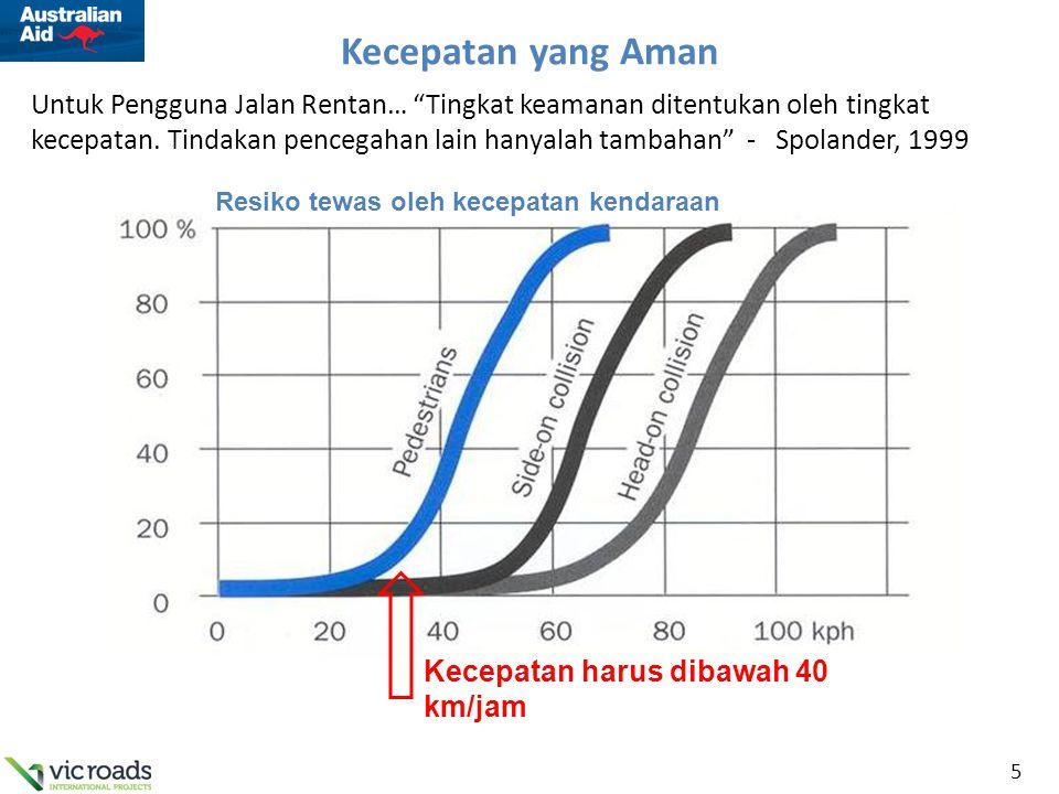"""5 Kecepatan yang Aman Resiko tewas oleh kecepatan kendaraan Kecepatan harus dibawah 40 km/jam Untuk Pengguna Jalan Rentan… """"Tingkat keamanan ditentuka"""