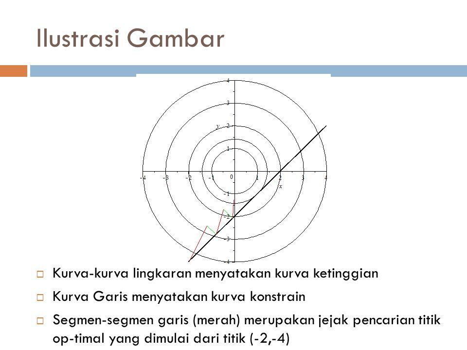 Ilustrasi Gambar  Kurva-kurva lingkaran menyatakan kurva ketinggian  Kurva Garis menyatakan kurva konstrain  Segmen-segmen garis (merah) merupakan