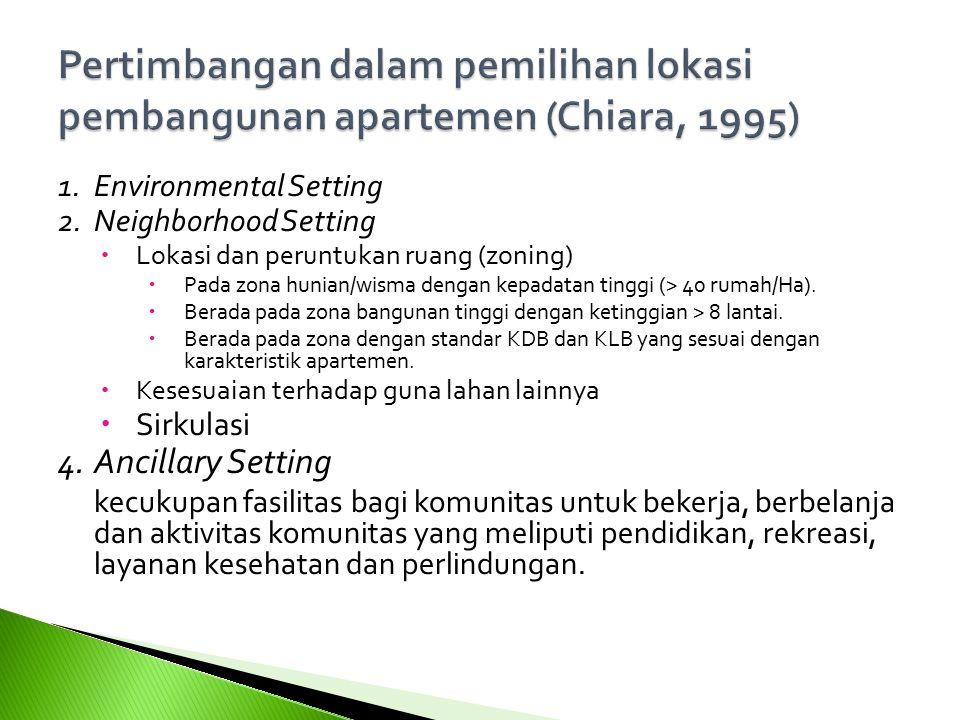 1.Environmental Setting 2.Neighborhood Setting  Lokasi dan peruntukan ruang (zoning)  Pada zona hunian/wisma dengan kepadatan tinggi (> 40 rumah/Ha)