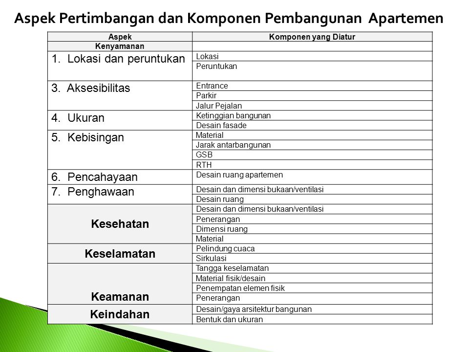 AspekKomponen yang Diatur Kenyamanan 1.Lokasi dan peruntukan Lokasi Peruntukan 3.