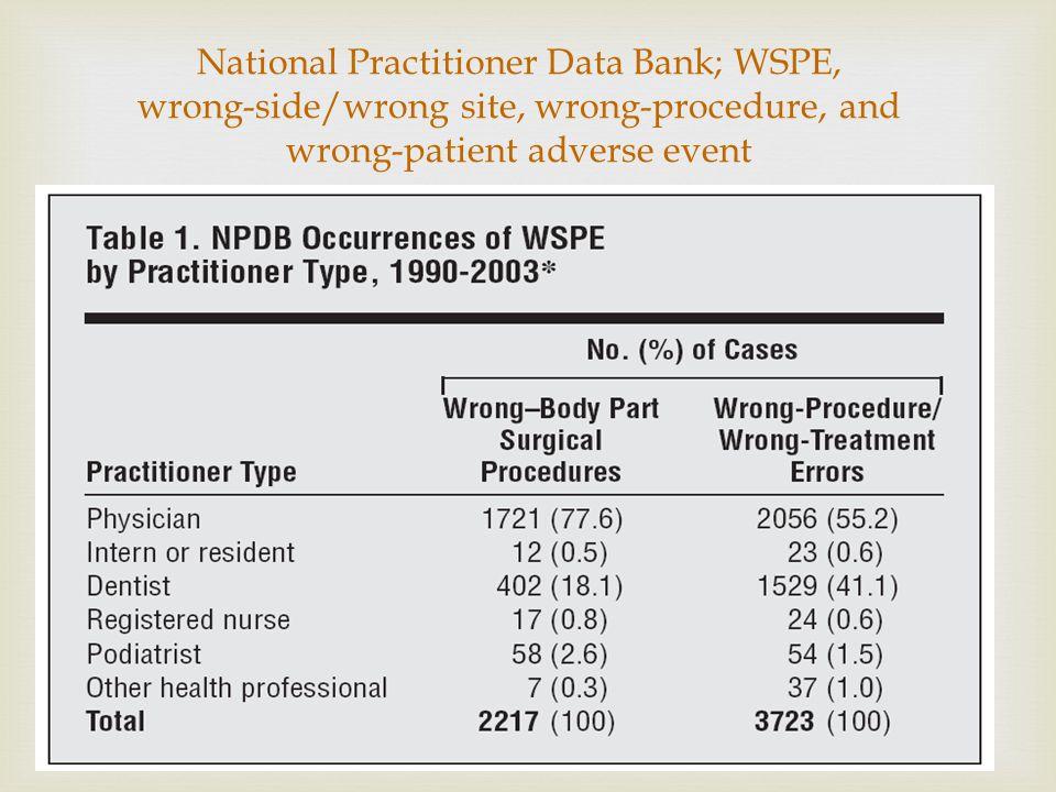 Salah-lokasi, salah-prosedur, salah pasien pada operasi: tidak jarang terjadi di RS Kesalahan ini adalah akibat dari * Komunikasi yang tidak efektif/t