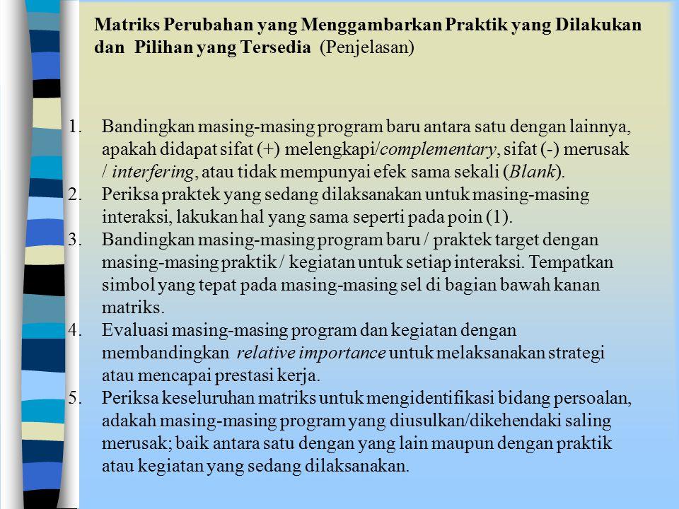 Matriks Perubahan yang Menggambarkan Praktik yang Dilakukan dan Pilihan yang Tersedia (Penjelasan) 1.Bandingkan masing-masing program baru antara satu