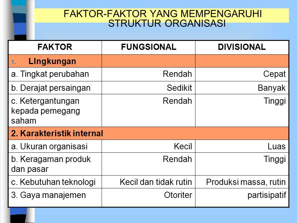 FAKTOR-FAKTOR YANG MEMPENGARUHI STRUKTUR ORGANISASI FAKTORFUNGSIONALDIVISIONAL 1. LIngkungan a. Tingkat perubahanRendahCepat b. Derajat persainganSedi