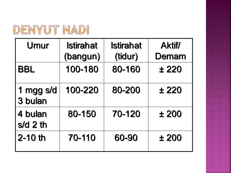 Umur Istirahat (bangun) Istirahat (tidur) Aktif/ Demam BBL100-18080-160 ± 220 1 mgg s/d 3 bulan 100-22080-200 ± 220 4 bulan s/d 2 th 80-15070-120 ± 20