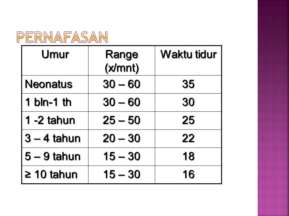 Umur Range (x/mnt) Waktu tidur Neonatus 30 – 60 35 1 bln-1 th 30 – 60 30 1 -2 tahun 25 – 50 25 3 – 4 tahun 20 – 30 22 5 – 9 tahun 15 – 30 18 ≥ 10 tahu