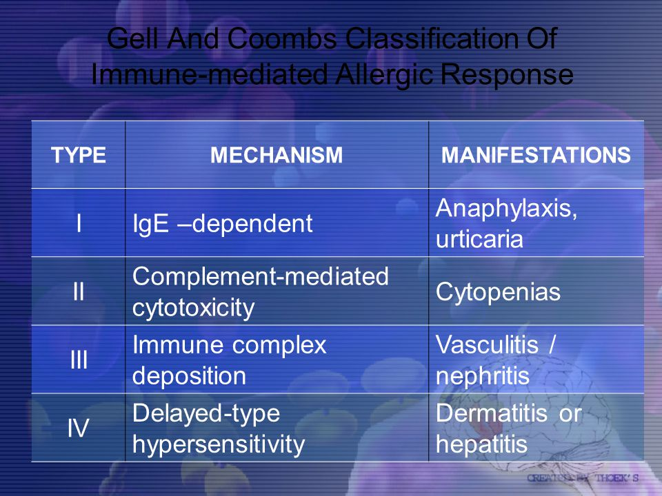 Gell And Coombs Classification Of Immune-mediated Allergic Response TYPEMECHANISMMANIFESTATIONS IIgE –dependent Anaphylaxis, urticaria II Complement-m