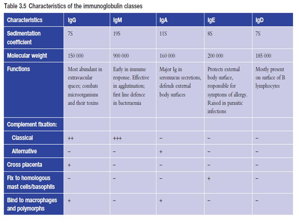 27 KARAKTERISTIK LAIN –Herediter (menurun) –Dapat diditeksi faktor-faktor pencetus –Intensitas: alergen dipengaruhi oleh faktor non alergen –Menunjukkan sifat hiperreaktif DIAGNOSIS (ATAS DASAR): –ANAMNESIS:- Riwayat Penyakit- Faktor Pencetus - Gejala (keluhan)- Faktor Keluarga - Perjalanan Penyakit –FISIK:Tergantung organ sasaran Wheezing Mukosa Hidung oedem Urtika, syok, dll