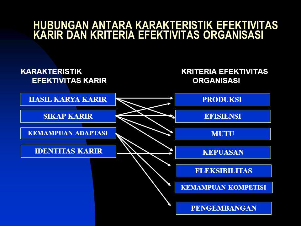 HUBUNGAN ANTARA KARAKTERISTIK EFEKTIVITAS KARIR DAN KRITERIA EFEKTIVITAS ORGANISASI KARAKTERISTIK EFEKTIVITAS KARIR KRITERIA EFEKTIVITAS ORGANISASI HASIL KARYA KARIR SIKAP KARIR KEMAMPUAN ADAPTASI IDENTITAS KARIR PENGEMBANGAN KEMAMPUAN KOMPETISI FLEKSIBILITAS KEPUASAN MUTU EFISIENSI PRODUKSI