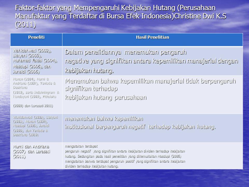 Faktor-faktor yang Mempengaruhi Kebijakan Hutang (Perusahaan Manufaktur yang Terdaftar di Bursa Efek Indonesia)Christine Dwi K.S (2011) Peneliti Hasil