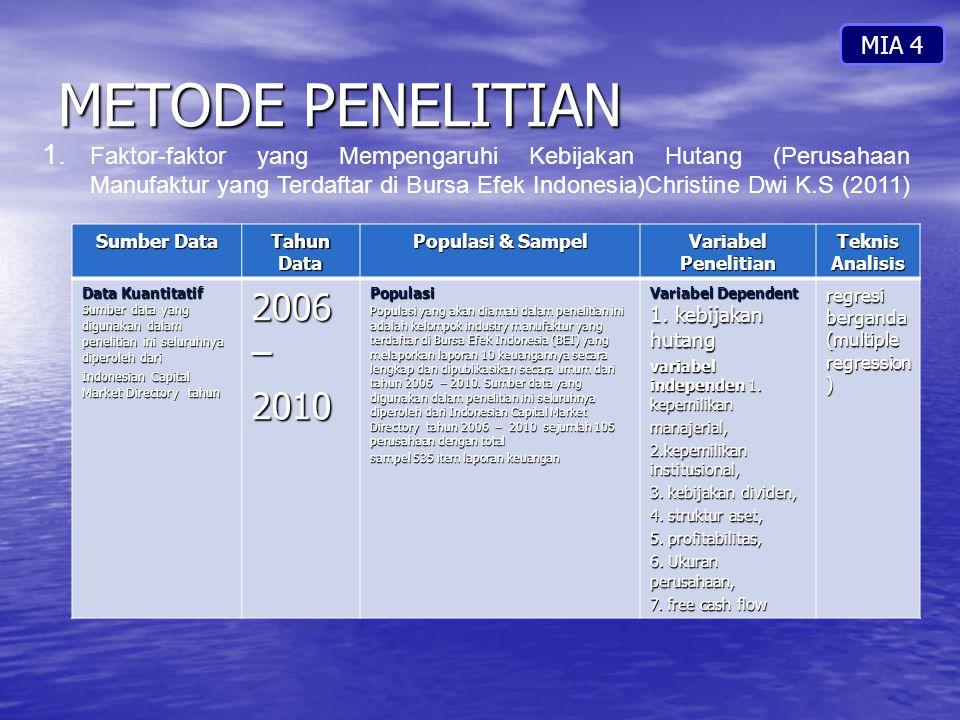 METODE PENELITIAN MIA 4 1. Faktor-faktor yang Mempengaruhi Kebijakan Hutang (Perusahaan Manufaktur yang Terdaftar di Bursa Efek Indonesia)Christine Dw