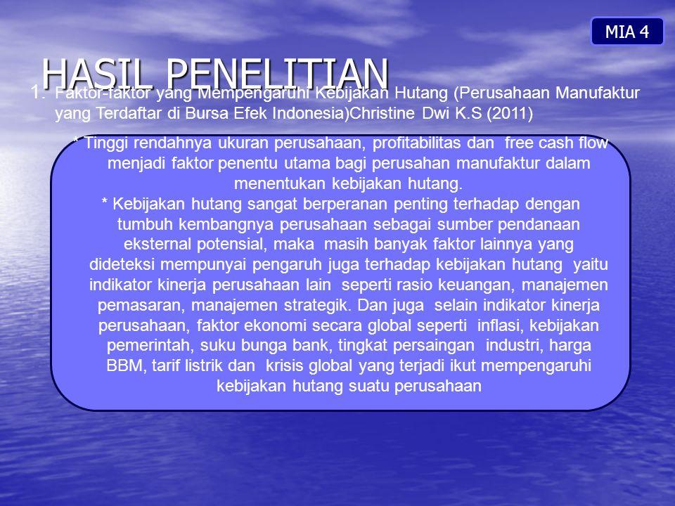 HASIL PENELITIAN MIA 4 1. Faktor-faktor yang Mempengaruhi Kebijakan Hutang (Perusahaan Manufaktur yang Terdaftar di Bursa Efek Indonesia)Christine Dwi