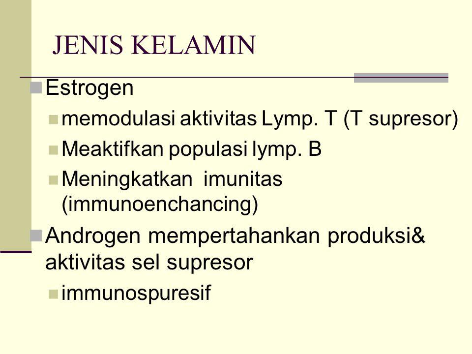 JENIS KELAMIN Estrogen memodulasi aktivitas Lymp. T (T supresor) Meaktifkan populasi lymp. B Meningkatkan imunitas (immunoenchancing) Androgen mempert