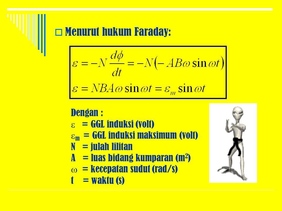 MMenurut hukum Faraday: Dengan :  = GGL induksi (volt)  m = GGL induksi maksimum (volt) N = julah lilitan A = luas bidang kumparan (m 2 )  = kece
