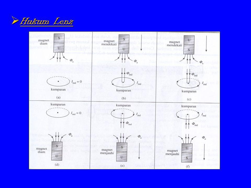 JJJJadi hukum Lenz: jika GGL induksi timbul pada suatu rangkaian, maka arah arus induksi yang dihasilkan mempunyai arah sedemikian rupa sehingga menimbulkan medan magnetik induksi yang menentang perubahan medan magnetik (arah induksi berusaha mempertahankan fluks magnetik totalnya konstan)