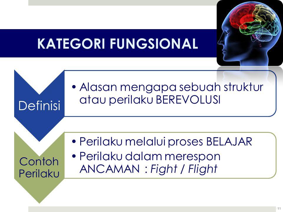KATEGORI FUNGSIONAL 11 Definisi Alasan mengapa sebuah struktur atau perilaku BEREVOLUSI Contoh Perilaku Perilaku melalui proses BELAJAR Perilaku dalam
