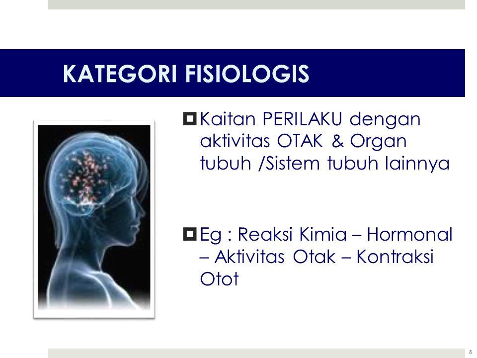 KATEGORI FISIOLOGIS  Kaitan PERILAKU dengan aktivitas OTAK & Organ tubuh /Sistem tubuh lainnya  Eg : Reaksi Kimia – Hormonal – Aktivitas Otak – Kont