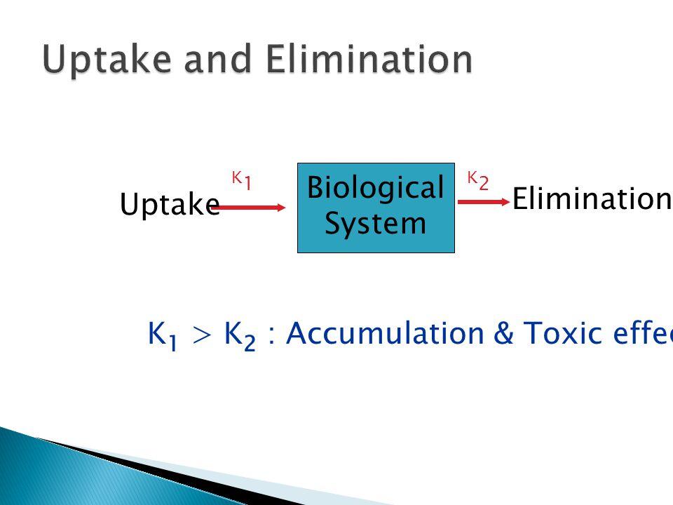 Biological System Uptake Elimination K1K1 K2K2 K 1 > K 2 : Accumulation & Toxic effect