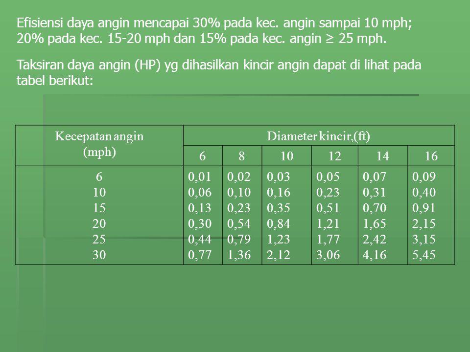 Efisiensi daya angin mencapai 30% pada kec. angin sampai 10 mph; 20% pada kec. 15-20 mph dan 15% pada kec. angin ≥ 25 mph. Kecepatan angin (mph) Diame