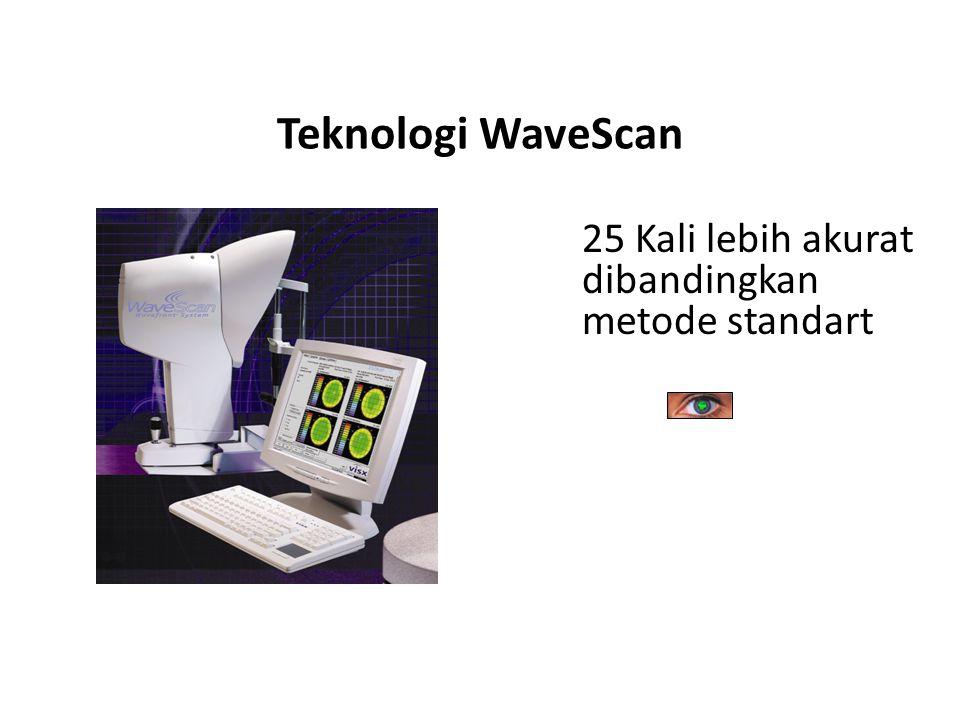 Teknologi WaveScan 25 Kali lebih akurat dibandingkan metode standart