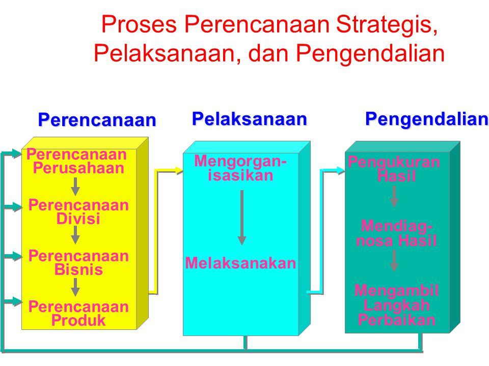 Proses Perencanaan Strategis, Pelaksanaan, dan Pengendalian Pengukuran Hasil Mendiag- nosa Hasil Mengambil Langkah Perbaikan PelaksanaanPerencanaan Pe