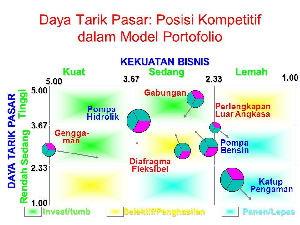 Daya Tarik Pasar: Posisi Kompetitif dalam Model Portofolio DAYA TARIK PASAR 5.00 3.67 2.33 1.00Rendah Sedang Tinggi Katup Pengaman Diafragma Fleksibel