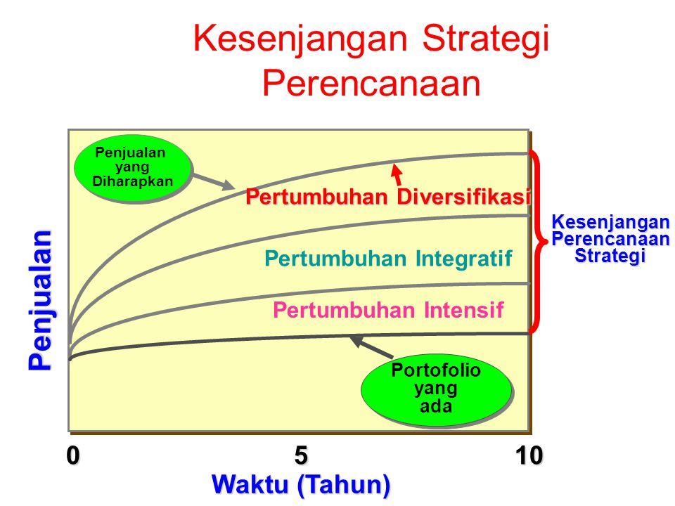 Penjualan 1050 Waktu (Tahun) Kesenjangan Strategi Perencanaan Penjualan yang Diharapkan Penjualan yang Diharapkan Pertumbuhan Integratif Pertumbuhan I
