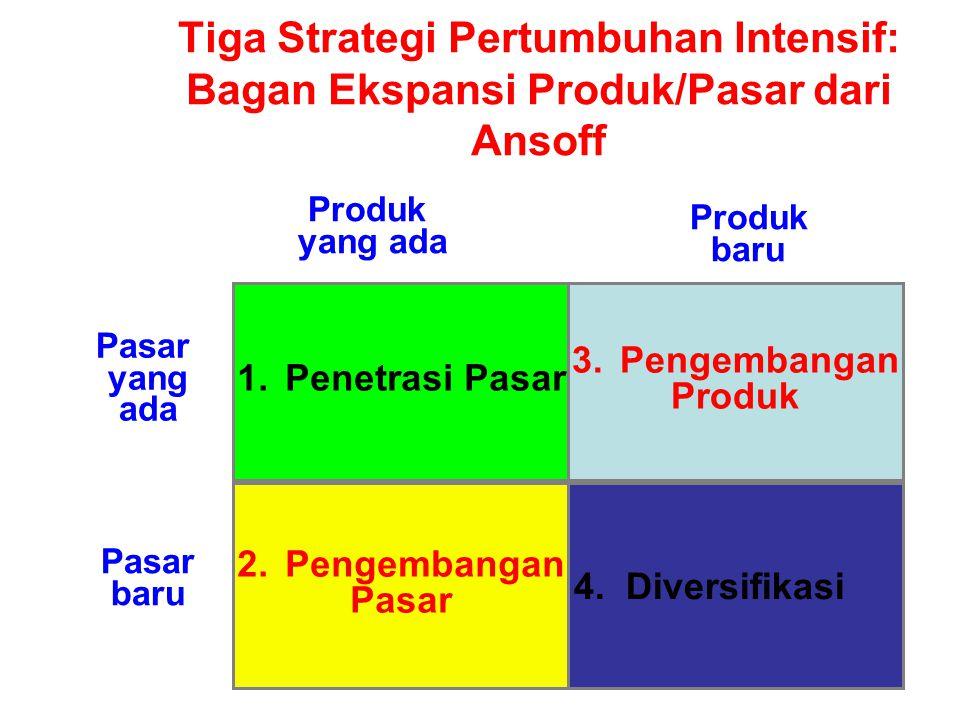 Tiga Strategi Pertumbuhan Intensif: Bagan Ekspansi Produk/Pasar dari Ansoff 4. Diversifikasi 2.Pengembangan Pasar baru 1.Penetrasi Pasar Pasar yang ad