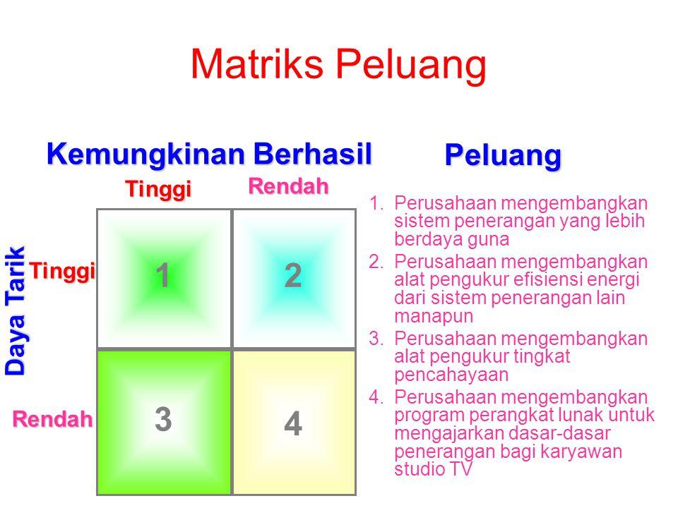 1 4 2 3 Tinggi Rendah TinggiRendah Daya Tarik Kemungkinan Berhasil Peluang Matriks Peluang 1.Perusahaan mengembangkan sistem penerangan yang lebih ber