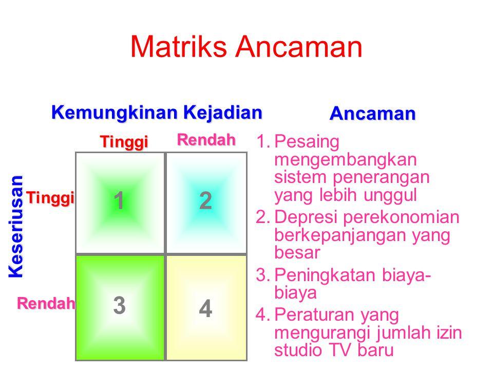 Matriks Ancaman 1.Pesaing mengembangkan sistem penerangan yang lebih unggul 2.Depresi perekonomian berkepanjangan yang besar 3.Peningkatan biaya- biay