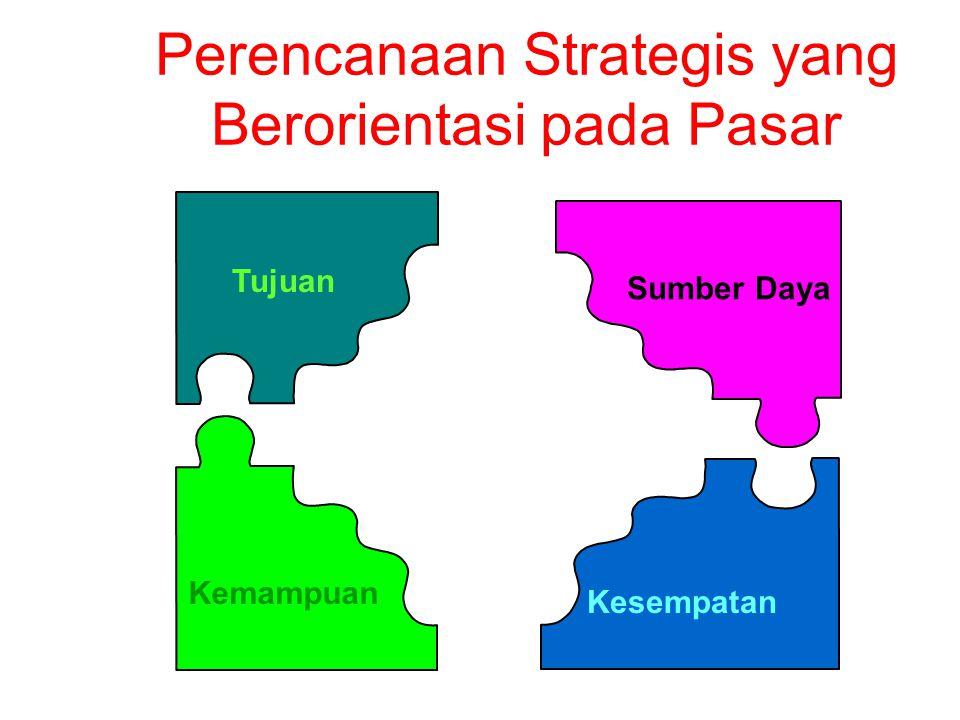 Perencanaan Strategis yang Berorientasi pada Pasar Tujuan Kemampuan Sumber Daya Kesempatan Laba & Pertumbuhan