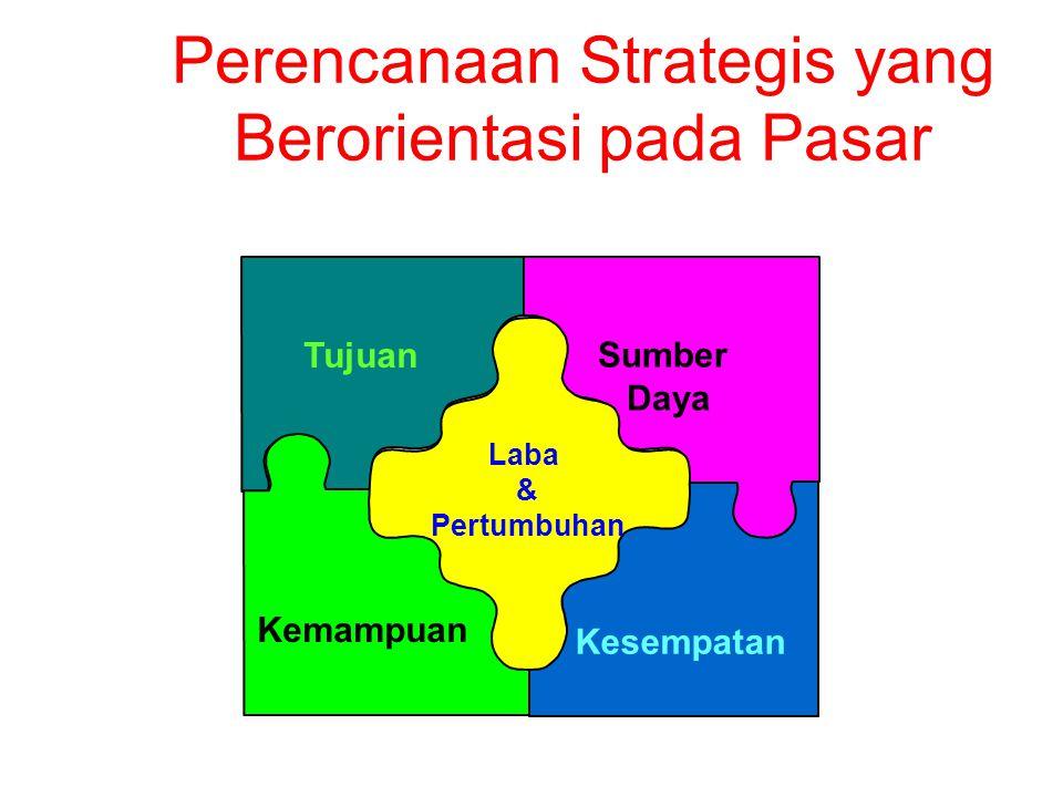 Perencanaan Markas Besar Perusahaan Menetapkan misi korporasi Menetapkan unit bisnis strategis (SBU) Mengalokasikan sumber daya bagi masing-masing SBU Merencanakan bisnis baru, merampingkan bisnis lama