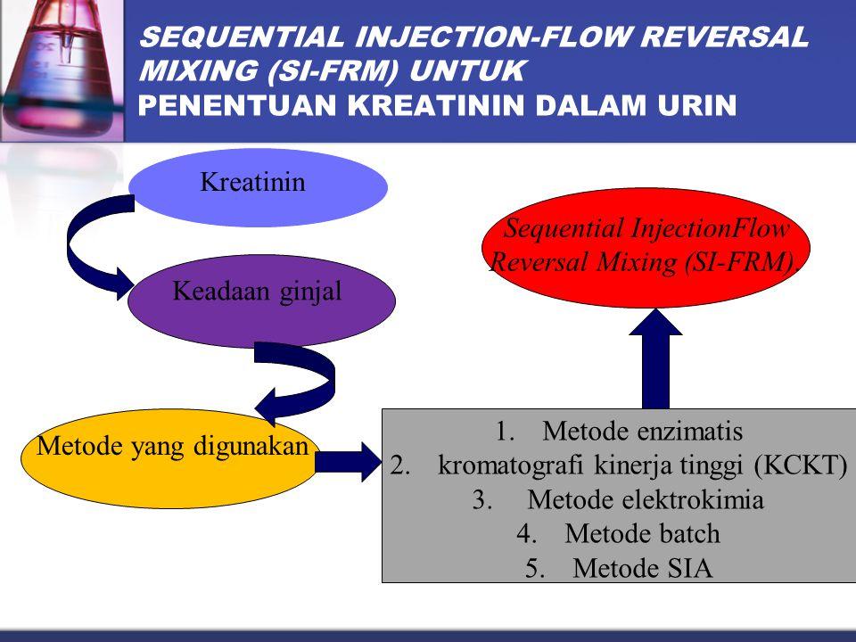 Keadaan ginjal SEQUENTIAL INJECTION-FLOW REVERSAL MIXING (SI-FRM) UNTUK PENENTUAN KREATININ DALAM URIN Kreatinin 1.Metode enzimatis 2.kromatografi kinerja tinggi (KCKT) 3.