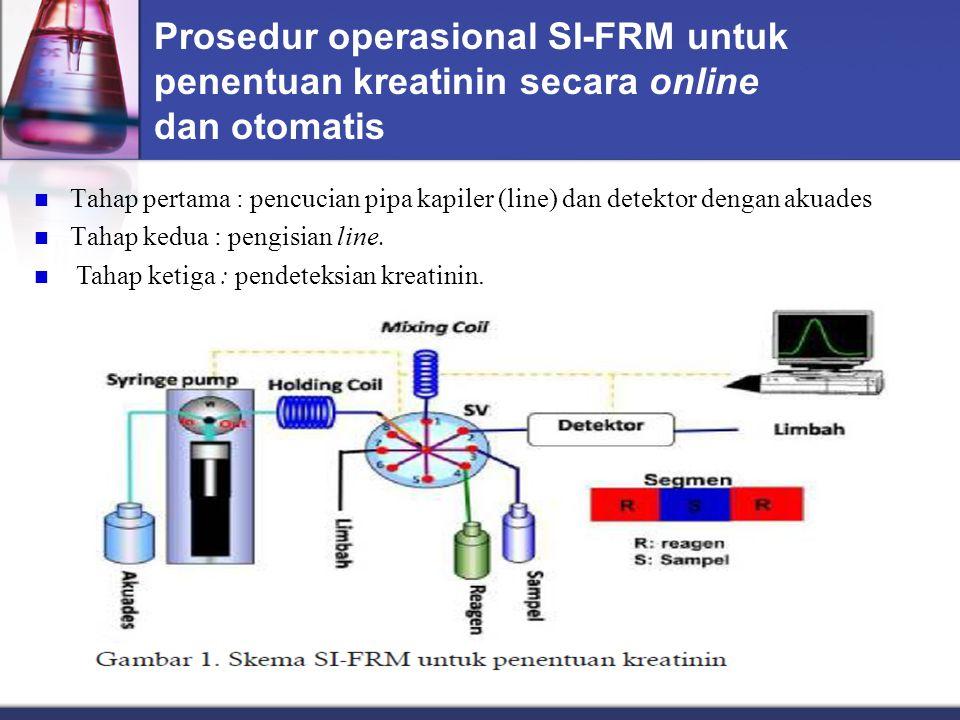 Prosedur operasional SI-FRM untuk penentuan kreatinin secara online dan otomatis Tahap pertama : pencucian pipa kapiler (line) dan detektor dengan akuades Tahap kedua : pengisian line.