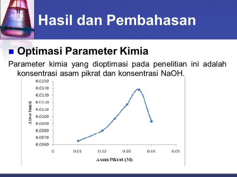 Hasil dan Pembahasan Optimasi Parameter Kimia Parameter kimia yang dioptimasi pada penelitian ini adalah konsentrasi asam pikrat dan konsentrasi NaOH.