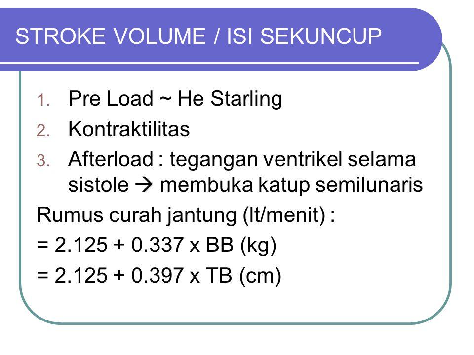 STROKE VOLUME / ISI SEKUNCUP 1. Pre Load ~ He Starling 2. Kontraktilitas 3. Afterload : tegangan ventrikel selama sistole  membuka katup semilunaris