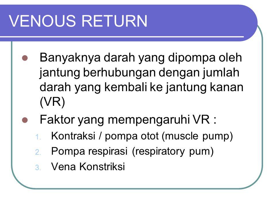 VENOUS RETURN Banyaknya darah yang dipompa oleh jantung berhubungan dengan jumlah darah yang kembali ke jantung kanan (VR) Faktor yang mempengaruhi VR