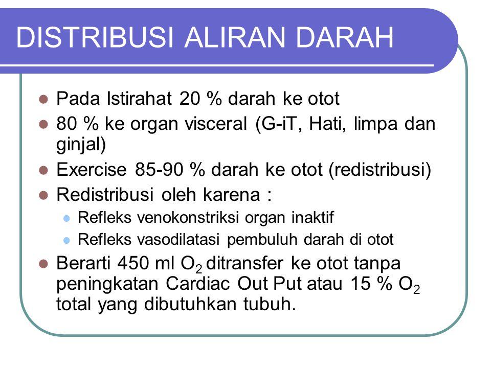 DISTRIBUSI ALIRAN DARAH Pada Istirahat 20 % darah ke otot 80 % ke organ visceral (G-iT, Hati, limpa dan ginjal) Exercise 85-90 % darah ke otot (redist