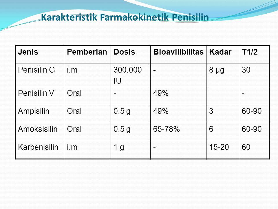 JenisPemberianDosisBioavilibilitasKadarT1/2 Penisilin Gi.m300.000 IU -8 µg30 Penisilin VOral-49%- AmpisilinOral0,5 g49%360-90 AmoksisilinOral0,5 g65-7
