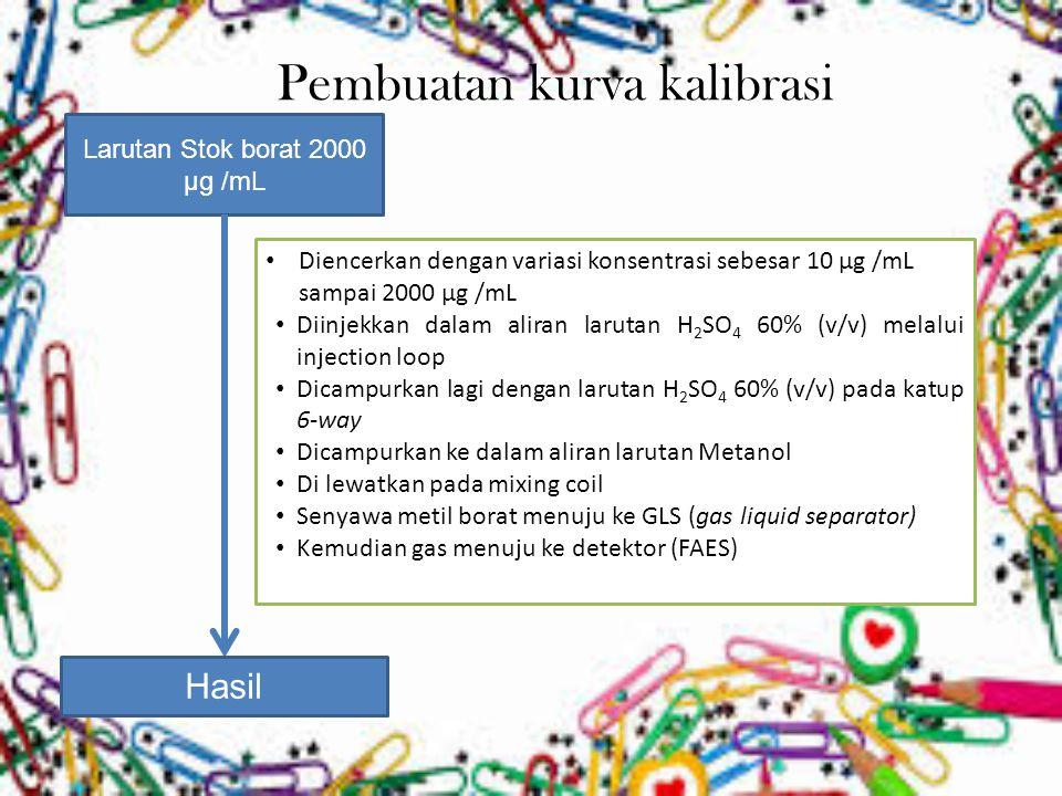 Pembuatan kurva kalibrasi Larutan Stok borat 2000 µg /mL Hasil Diencerkan dengan variasi konsentrasi sebesar 10 µg /mL sampai 2000 µg /mL Diinjekkan d