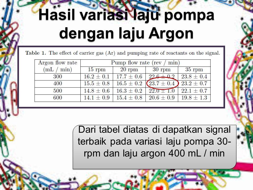 Hasil variasi laju pompa dengan laju Argon Dari tabel diatas di dapatkan signal terbaik pada variasi laju pompa 30- rpm dan laju argon 400 mL / min