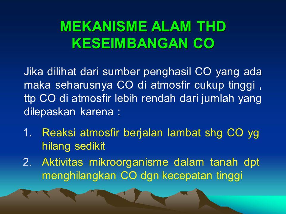 MEKANISME ALAM THD KESEIMBANGAN CO 1.Reaksi atmosfir berjalan lambat shg CO yg hilang sedikit 2.Aktivitas mikroorganisme dalam tanah dpt menghilangkan