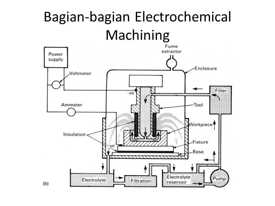 Bagian-bagian Electrochemical Machining