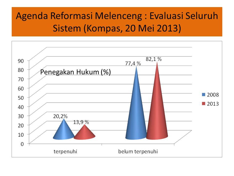 Agenda Reformasi Melenceng : Evaluasi Seluruh Sistem (Kompas, 20 Mei 2013) Penegakan Hukum (%)