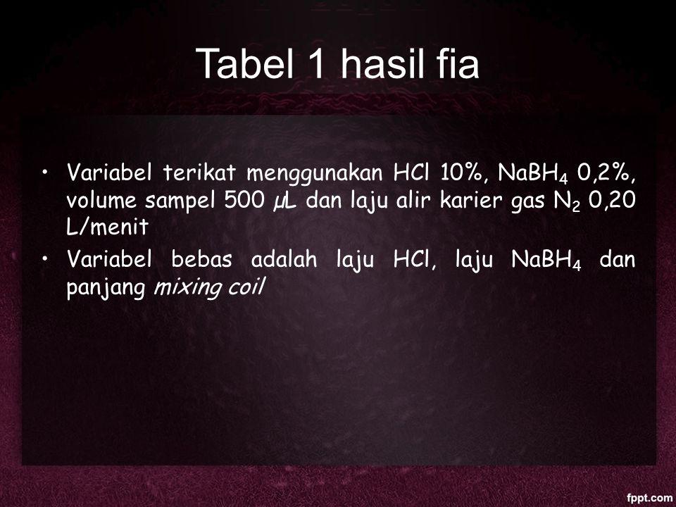 Tabel 1 hasil fia Variabel terikat menggunakan HCl 10%, NaBH 4 0,2%, volume sampel 500 µL dan laju alir karier gas N 2 0,20 L/menit Variabel bebas ada